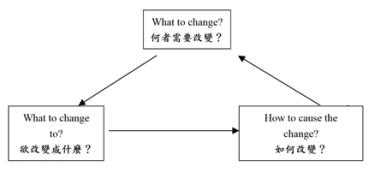 TOC 直覺架構